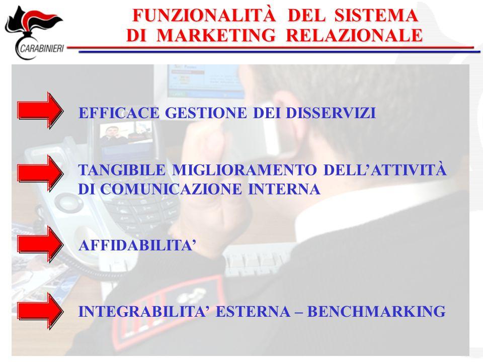 FUNZIONALITÀ DEL SISTEMA DI MARKETING RELAZIONALE