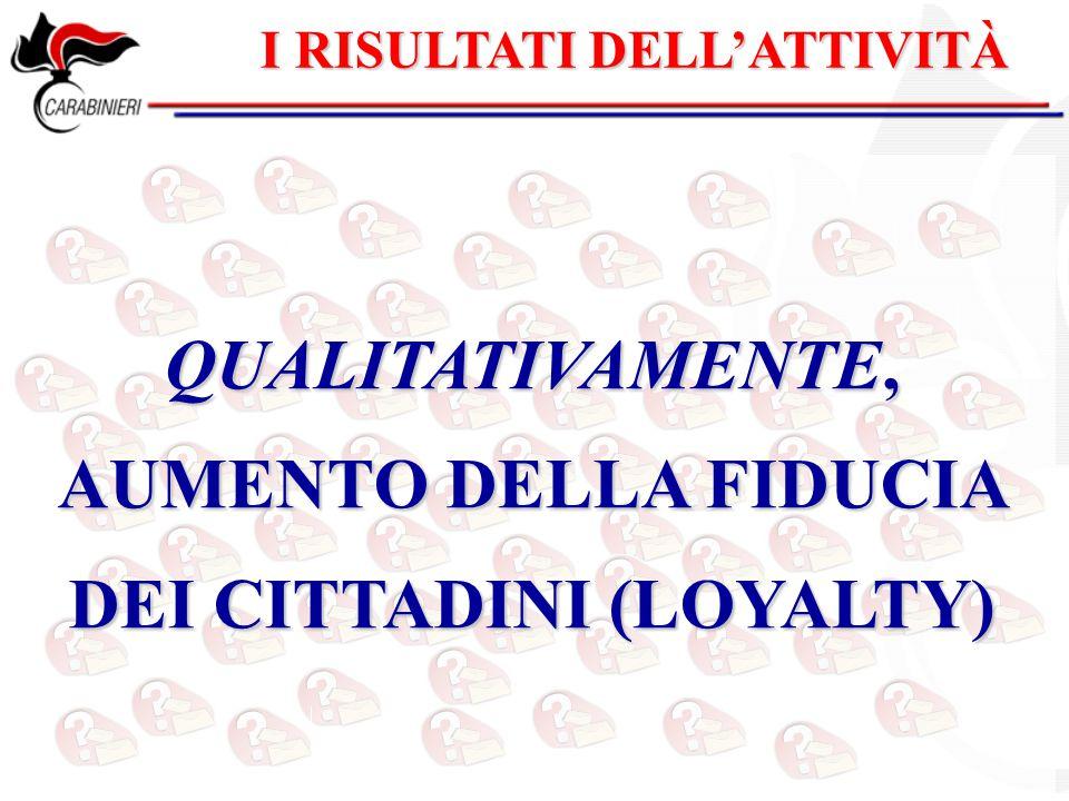 QUALITATIVAMENTE, AUMENTO DELLA FIDUCIA DEI CITTADINI (LOYALTY)