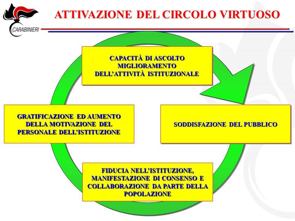 ATTIVAZIONE DEL CIRCOLO VIRTUOSO