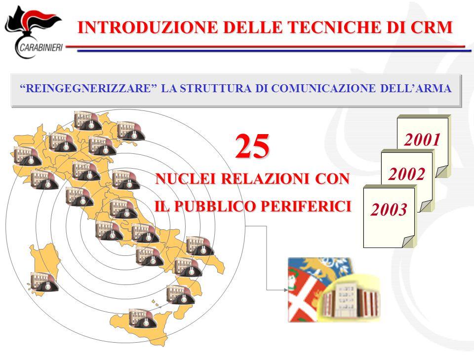 25 2001 2002 2003 INTRODUZIONE DELLE TECNICHE DI CRM