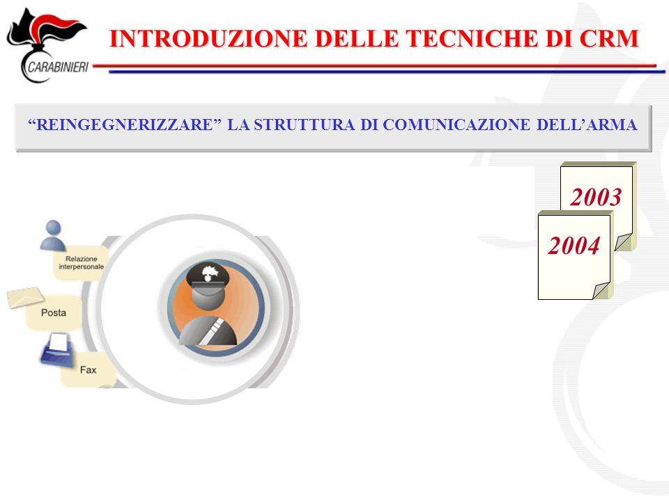 2003 2004 INTRODUZIONE DELLE TECNICHE DI CRM