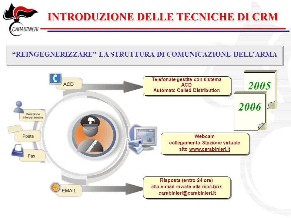 2005 2006 INTRODUZIONE DELLE TECNICHE DI CRM
