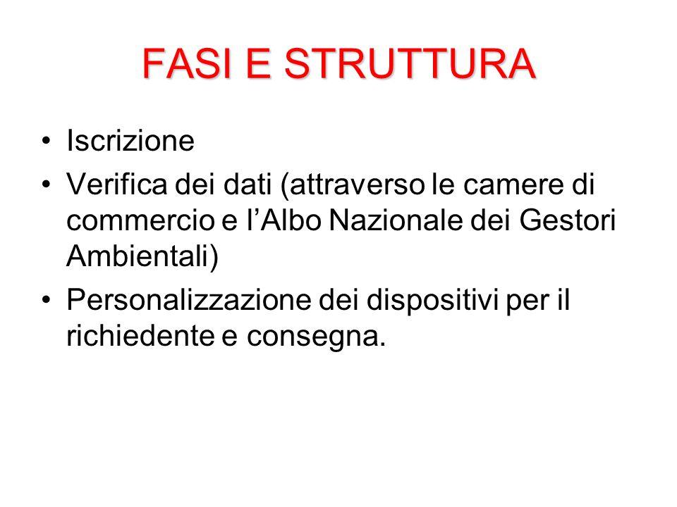 FASI E STRUTTURA Iscrizione
