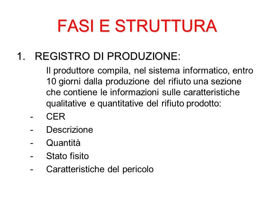 FASI E STRUTTURA REGISTRO DI PRODUZIONE: