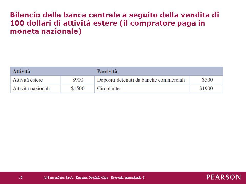 Bilancio della banca centrale a seguito della vendita di 100 dollari di attività estere (il compratore paga in moneta nazionale)
