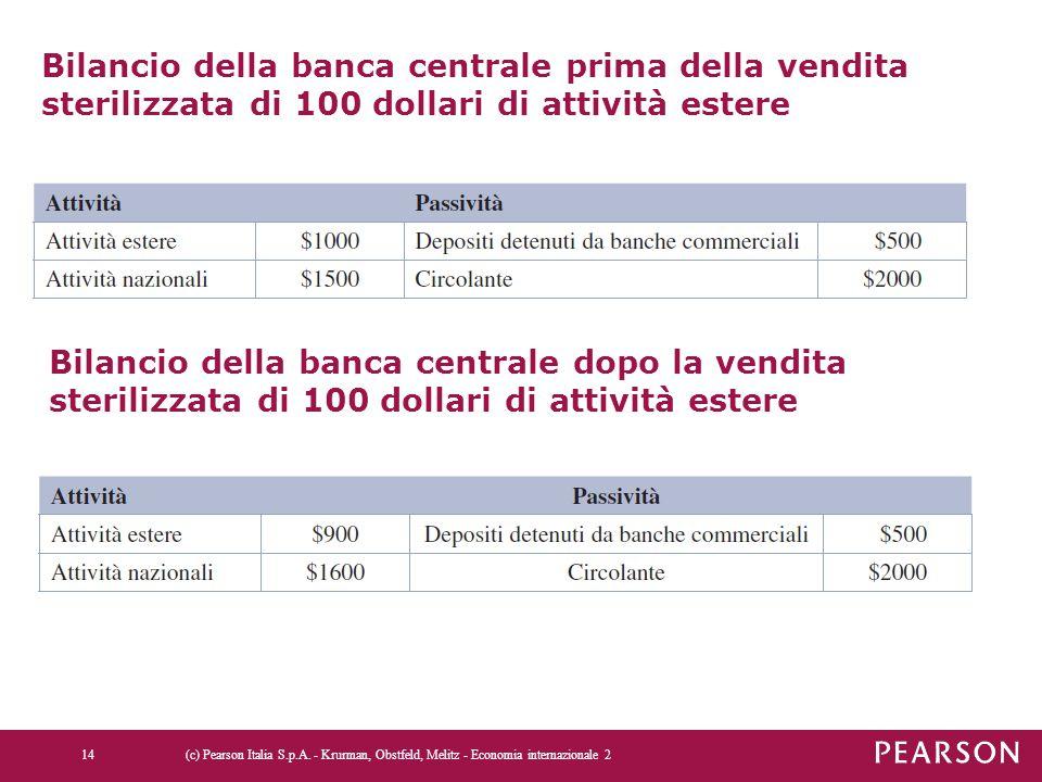 Bilancio della banca centrale prima della vendita sterilizzata di 100 dollari di attività estere