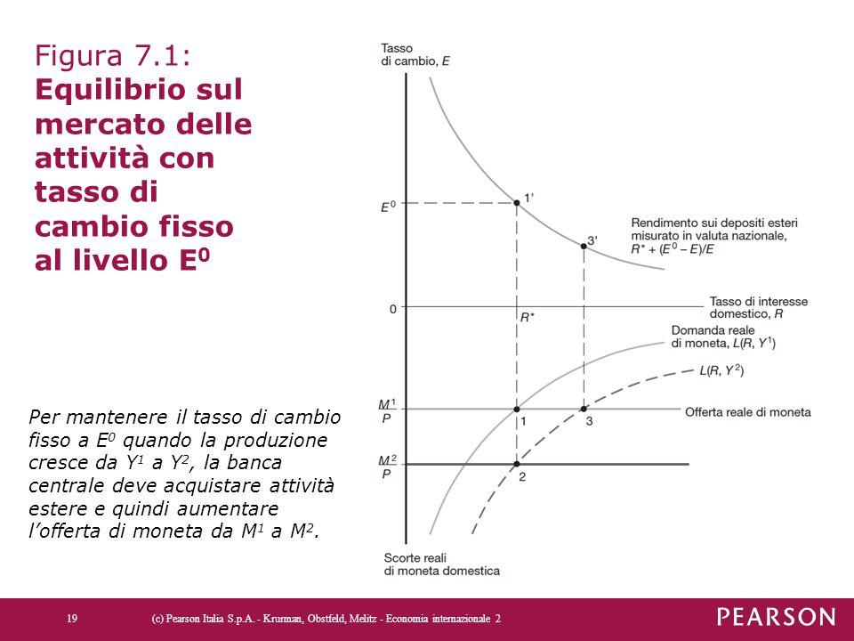 Figura 7.1: Equilibrio sul mercato delle attività con tasso di cambio fisso al livello E0