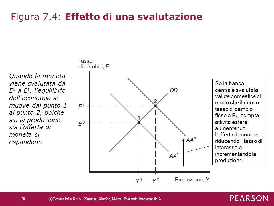 Figura 7.4: Effetto di una svalutazione