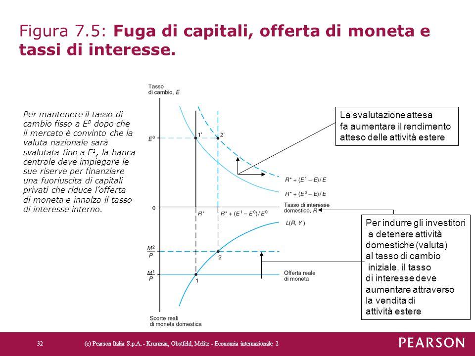 Figura 7.5: Fuga di capitali, offerta di moneta e tassi di interesse.