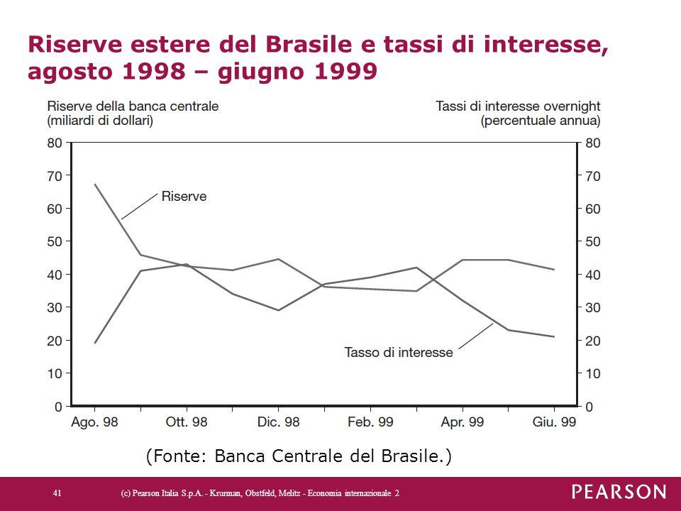 Riserve estere del Brasile e tassi di interesse, agosto 1998 – giugno 1999