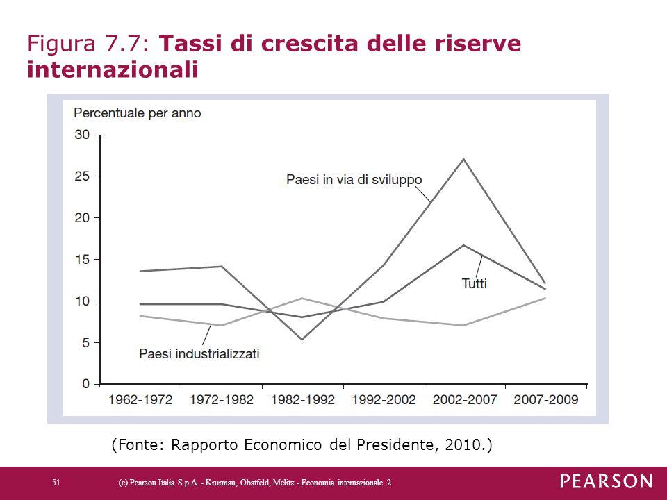 Figura 7.7: Tassi di crescita delle riserve internazionali