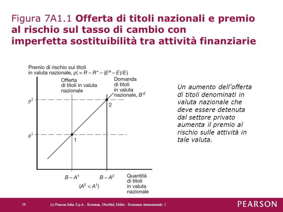 Figura 7A1.1 Offerta di titoli nazionali e premio al rischio sul tasso di cambio con imperfetta sostituibilità tra attività finanziarie