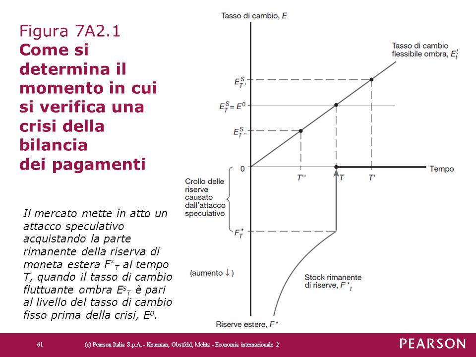 Figura 7A2.1 Come si determina il momento in cui si verifica una crisi della bilancia dei pagamenti