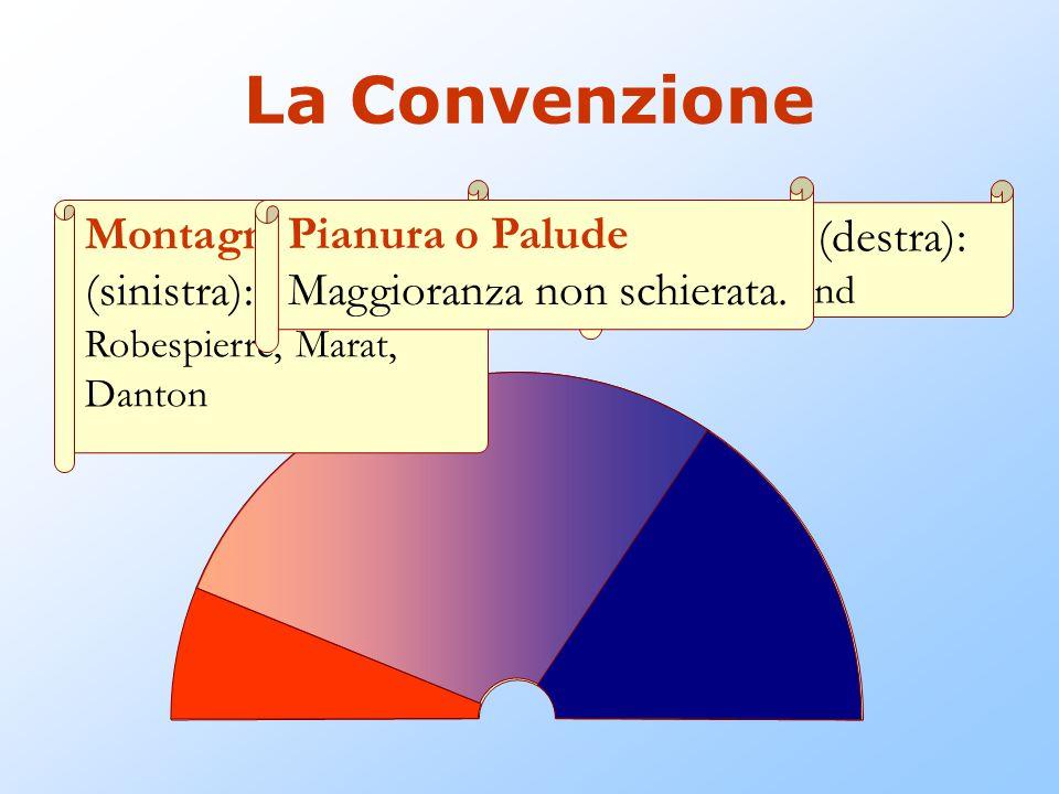 La Convenzione Montagna (sinistra): Giacobini Robespierre, Marat, Danton. Pianura o Palude Maggioranza non schierata.