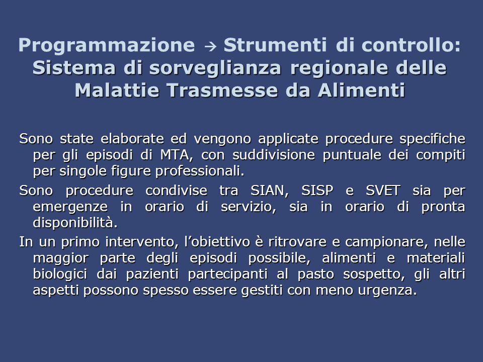 Programmazione  Strumenti di controllo: Sistema di sorveglianza regionale delle Malattie Trasmesse da Alimenti