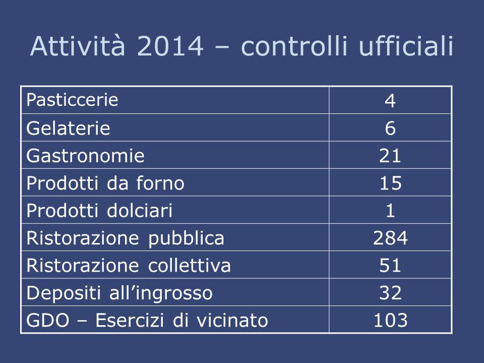 Attività 2014 – controlli ufficiali