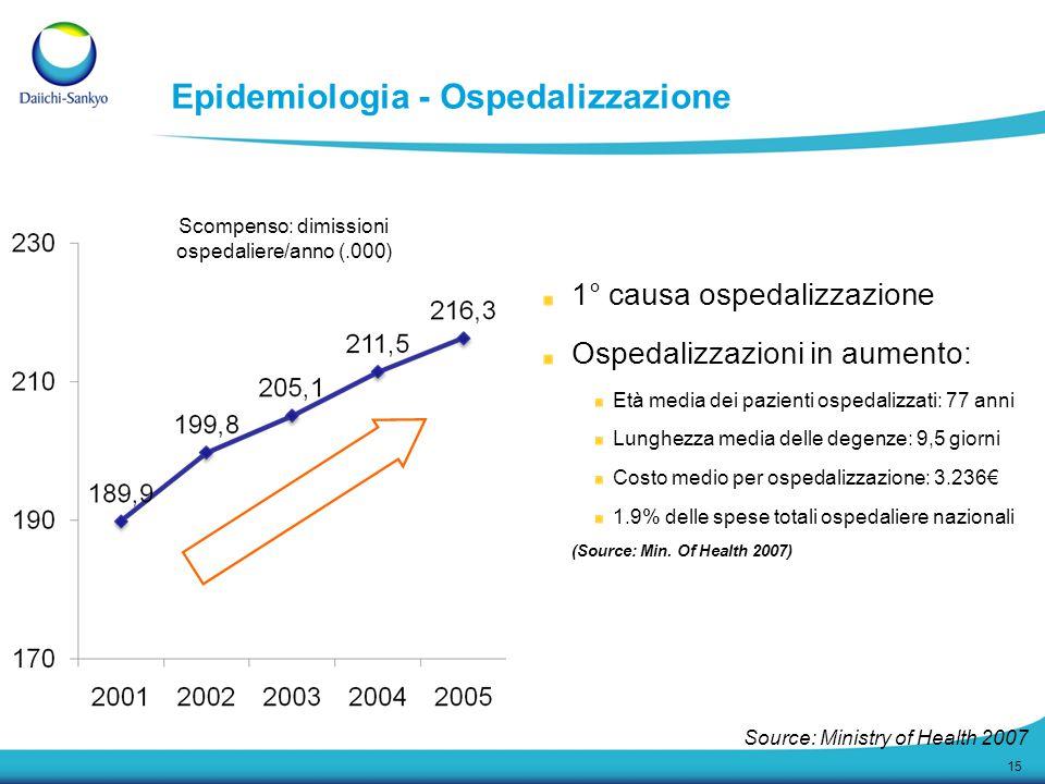 Epidemiologia - Ospedalizzazione