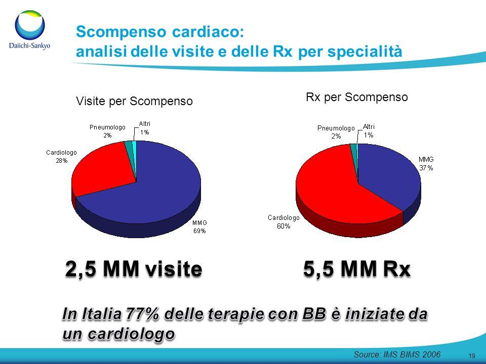 Scompenso cardiaco: analisi delle visite e delle Rx per specialità