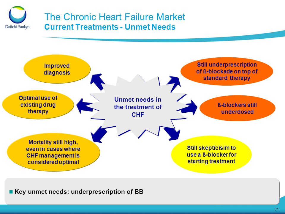 The Chronic Heart Failure Market Current Treatments - Unmet Needs