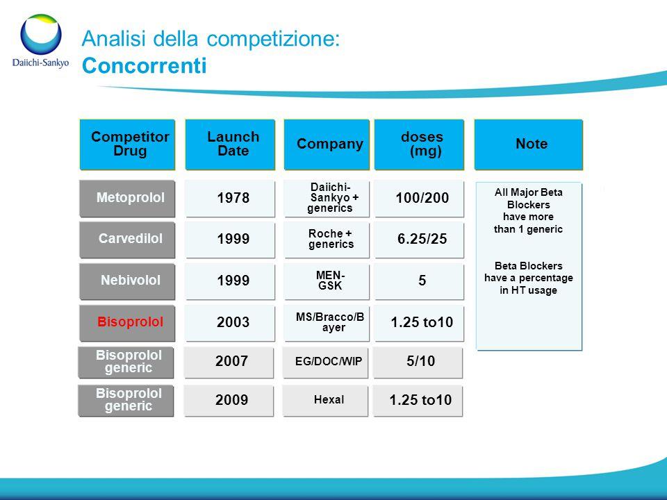 Analisi della competizione: Concorrenti