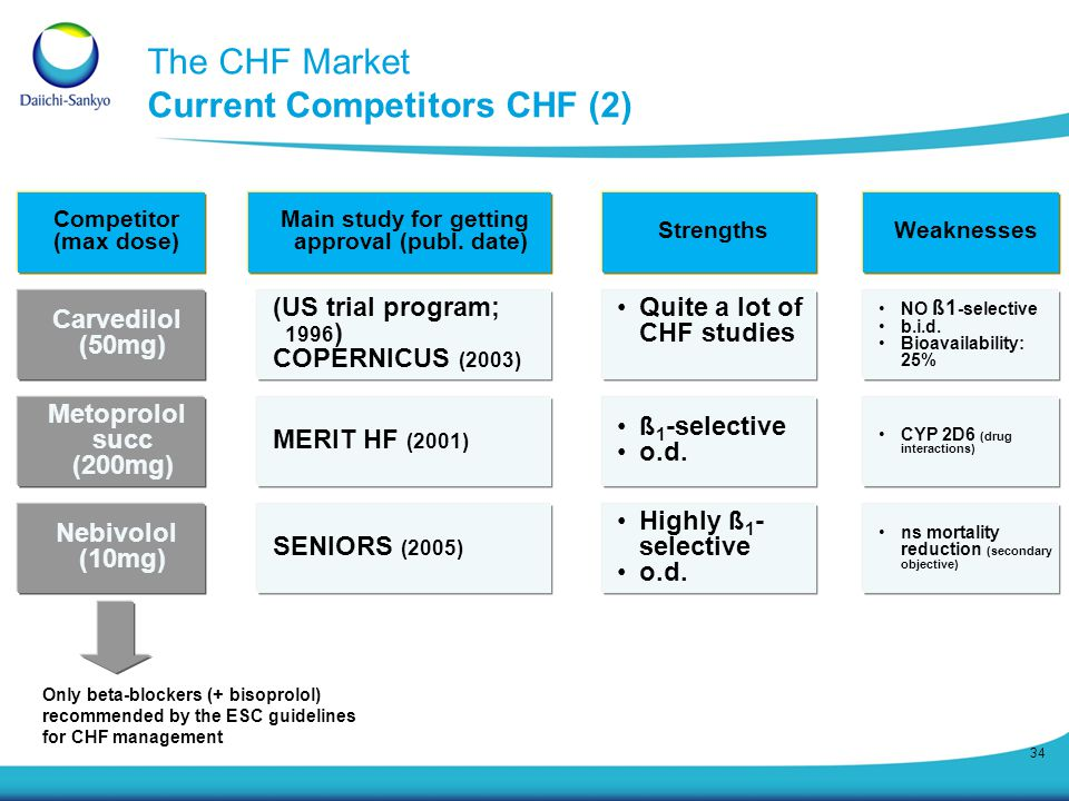 The CHF Market Current Competitors CHF (2)