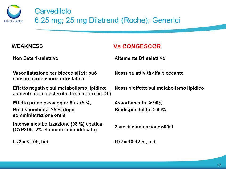 Carvedilolo 6.25 mg; 25 mg Dilatrend (Roche); Generici