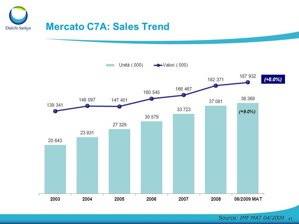 Mercato C7A: Sales Trend