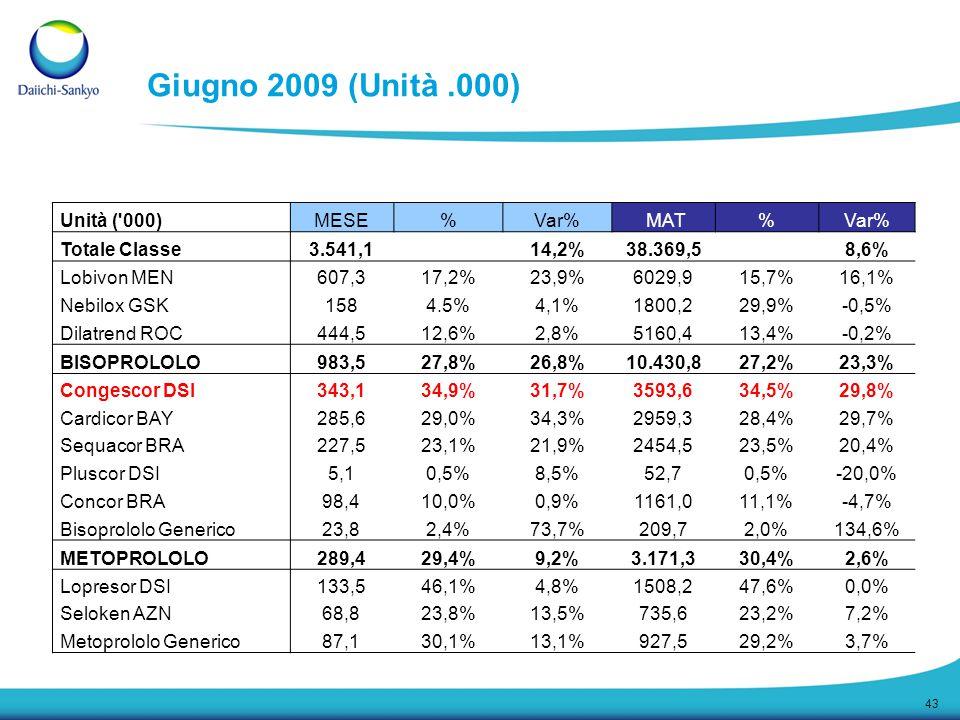 Giugno 2009 (Unità .000) Unità ( 000) MESE % Var% MAT Totale Classe