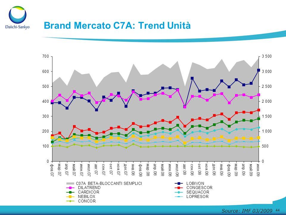 Brand Mercato C7A: Trend Unità