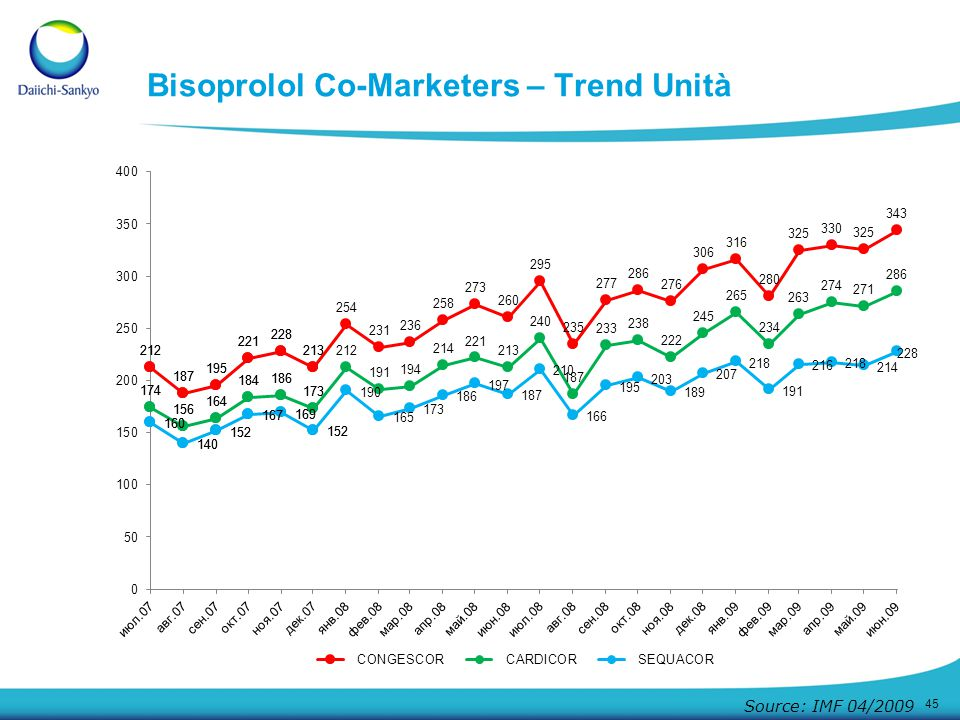 Bisoprolol Co-Marketers – Trend Unità