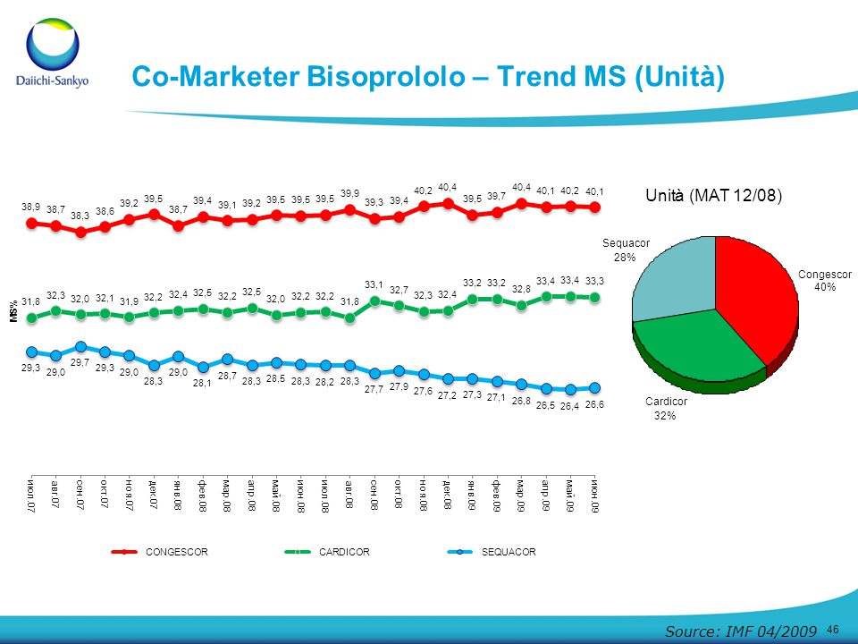 Co-Marketer Bisoprololo – Trend MS (Unità)