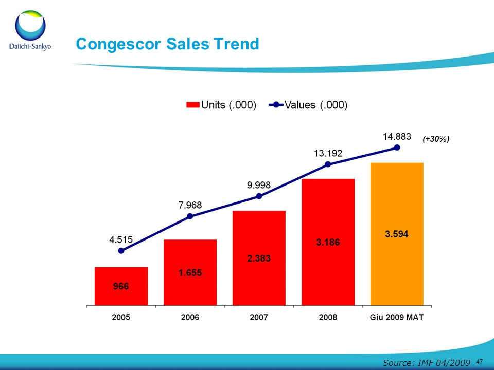 Congescor Sales Trend (+30%) Source: IMF 04/2009