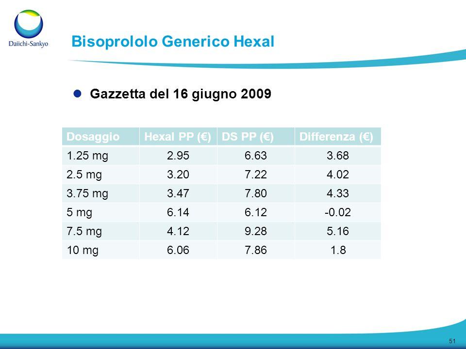 Bisoprololo Generico Hexal