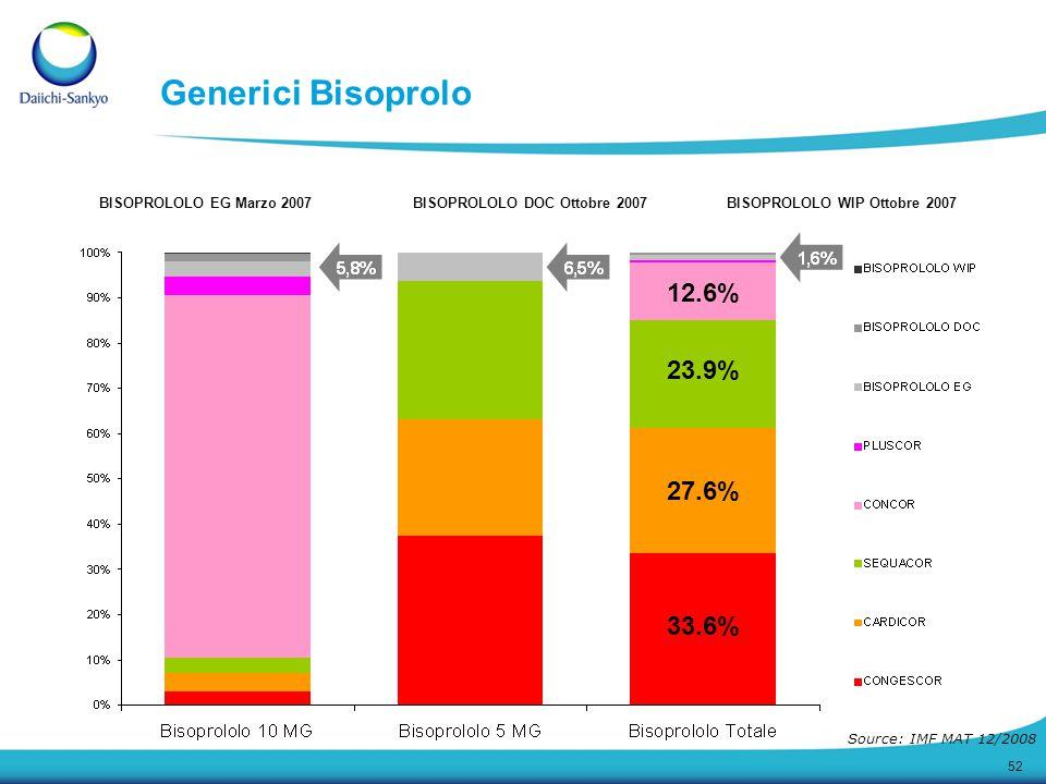 Generici Bisoprolo 12.6% 23.9% 27.6% 33.6%