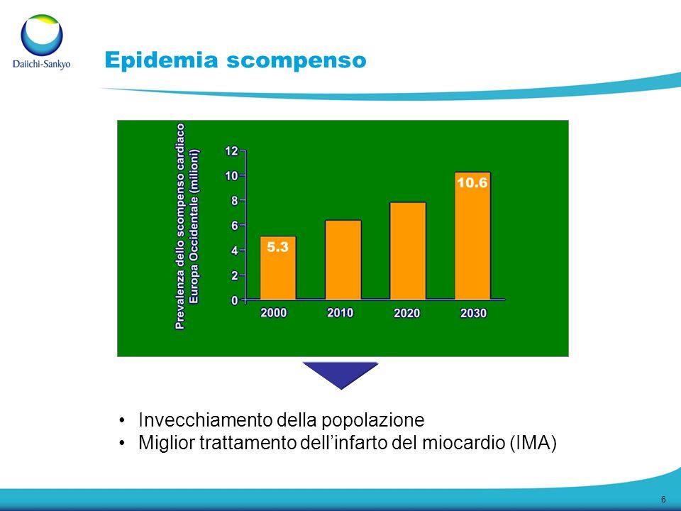 Epidemia scompenso Invecchiamento della popolazione