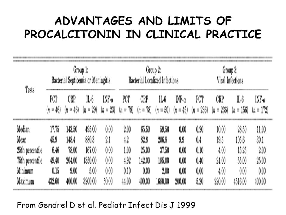 ADVANTAGES AND LIMITS OF PROCALCITONIN IN CLINICAL PRACTICE