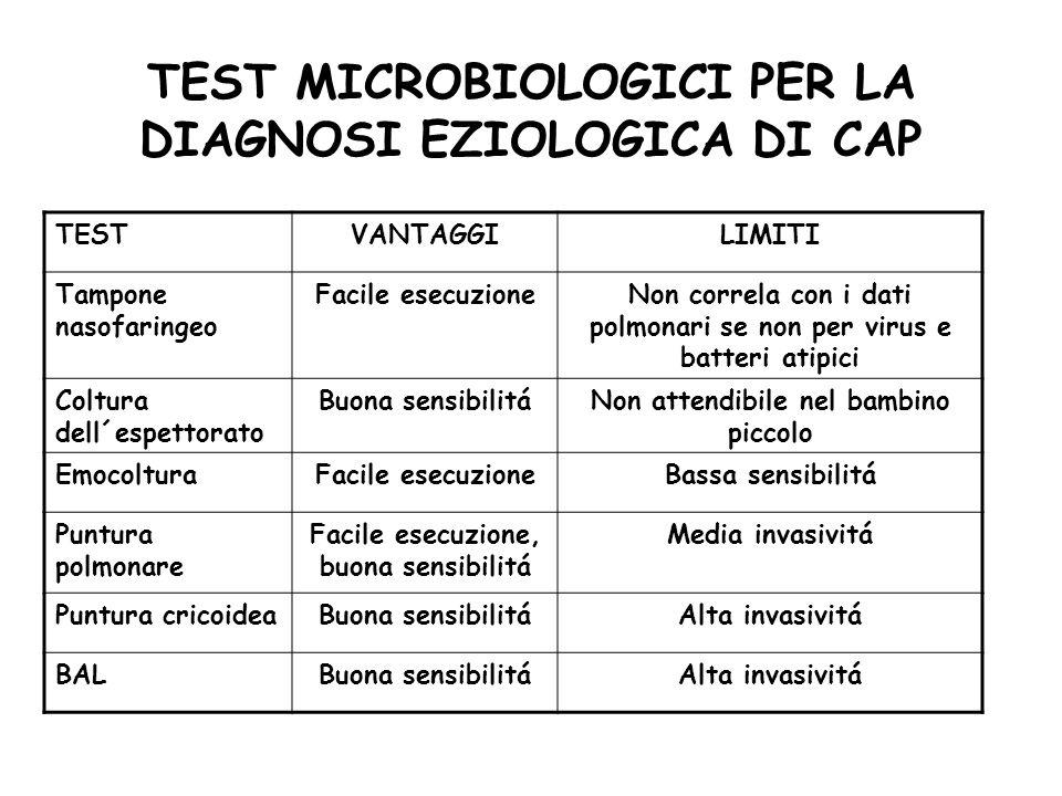 TEST MICROBIOLOGICI PER LA DIAGNOSI EZIOLOGICA DI CAP