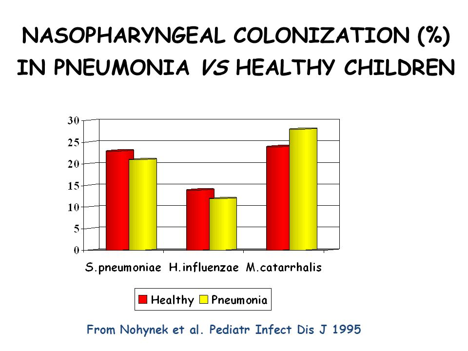 NASOPHARYNGEAL COLONIZATION (%) IN PNEUMONIA VS HEALTHY CHILDREN