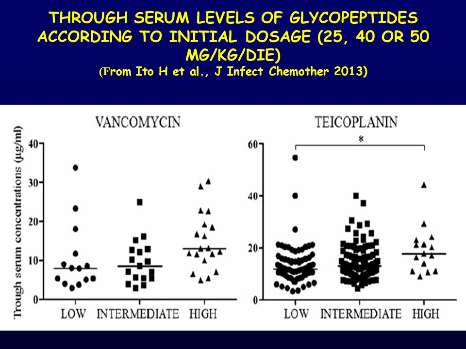Through serum levels of glycopeptides according to initial dosage (25, 40 or 50 mg/kg/die) (From Ito H et al., J Infect Chemother 2013)