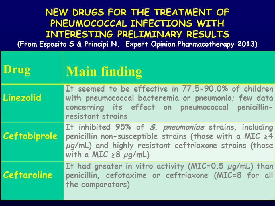 New drugs for the treatment of pneumococcal infections with interesting preliminary results (From Esposito S & Principi N. Expert Opinion Pharmacotherapy 2013)