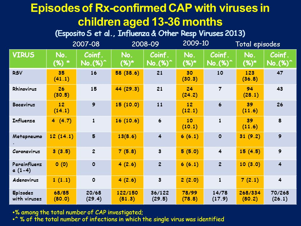 Episodes of Rx-confirmed CAP with viruses in children aged 13-36 months (Esposito S et al., Influenza & Other Resp Viruses 2013)