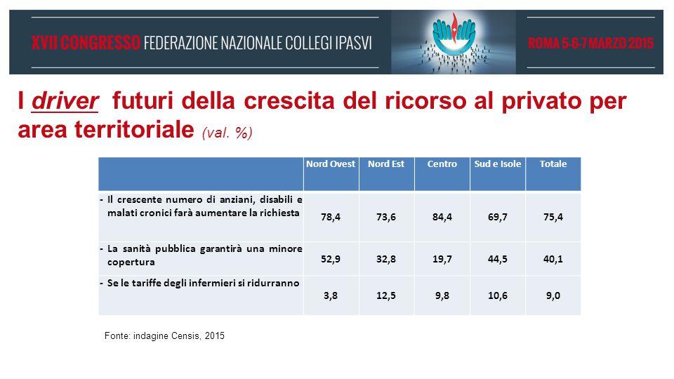 I driver futuri della crescita del ricorso al privato per area territoriale (val. %)