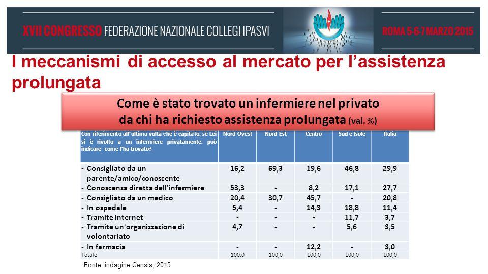 I meccanismi di accesso al mercato per l'assistenza prolungata