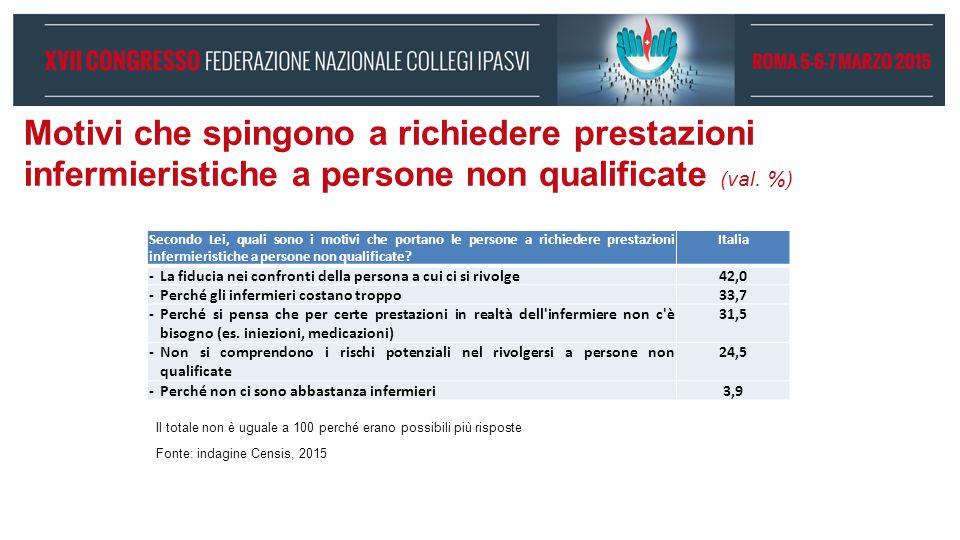Motivi che spingono a richiedere prestazioni infermieristiche a persone non qualificate (val. %)