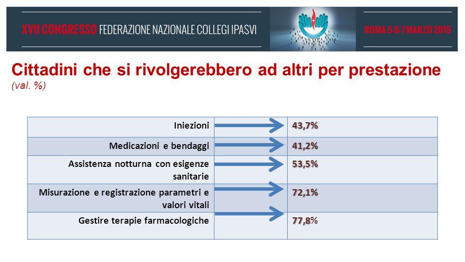 Cittadini che si rivolgerebbero ad altri per prestazione (val. %)
