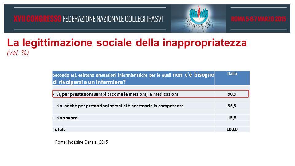 La legittimazione sociale della inappropriatezza (val. %)