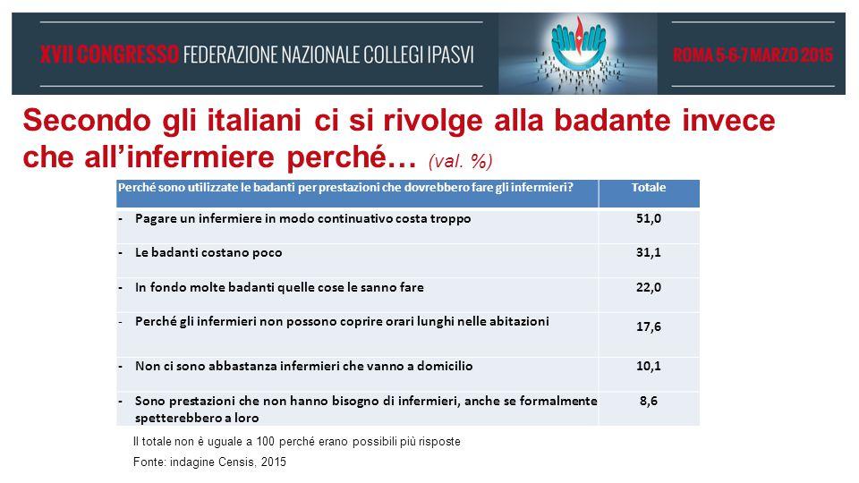 Secondo gli italiani ci si rivolge alla badante invece che all'infermiere perché… (val. %)