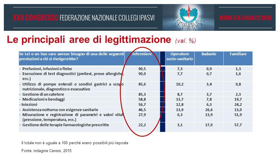 Le principali aree di legittimazione (val. %)