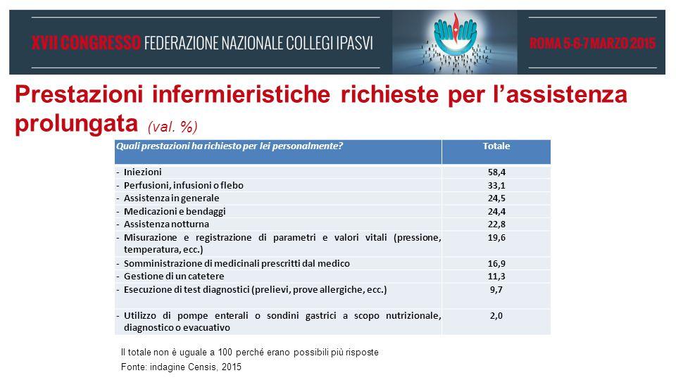 Prestazioni infermieristiche richieste per l'assistenza prolungata (val. %)