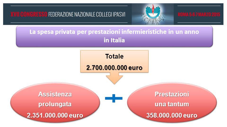 La spesa privata per prestazioni infermieristiche in un anno in Italia
